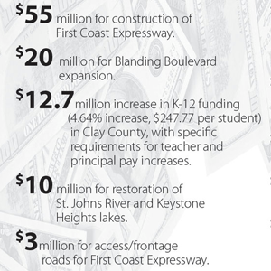 Clay a big winner in newly-signed state budget