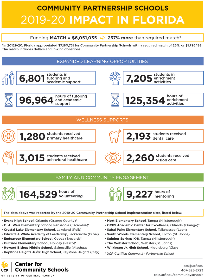 Statewide Impact Infographic